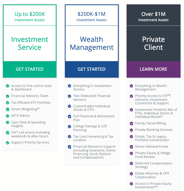 Personal Capital Wealth Tiers