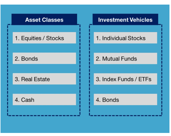 investing assets