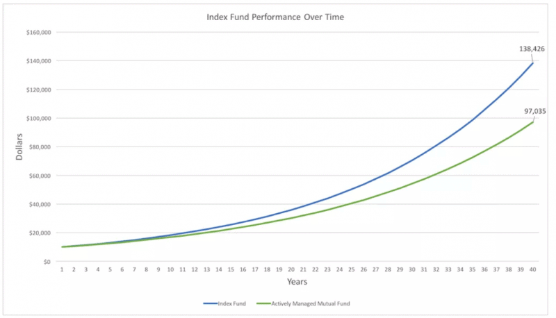Index Investing for Beginners: The Only Guide You'll Need
