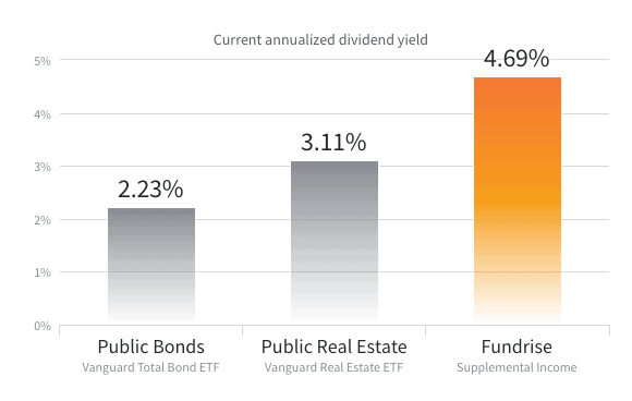 Fundrise Dividends