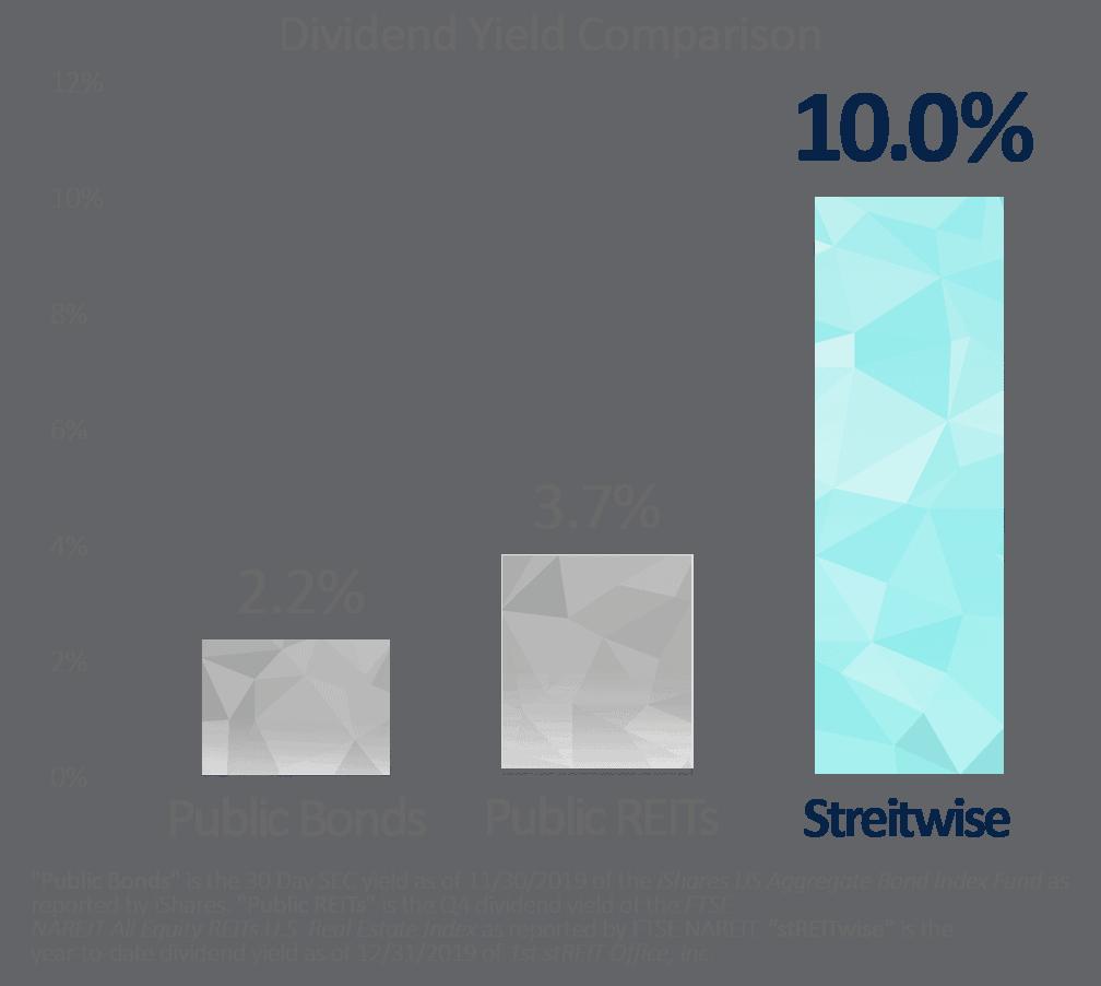 Dividend Yield Comparison