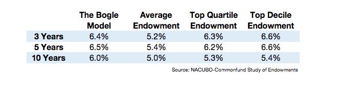 Three Fund Portfolio Performance