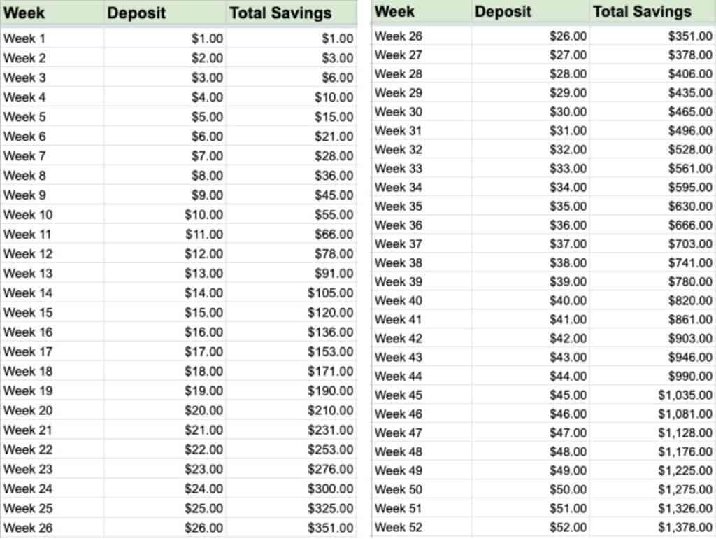 Money Challenge Chart