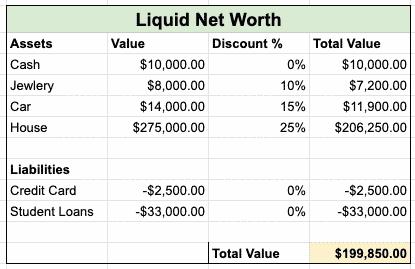 Liquid Net Worth Discount