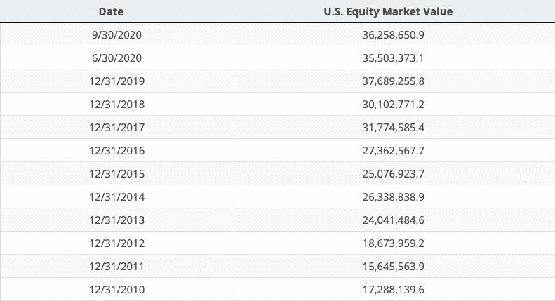 Market Value of U.S. Stock Market