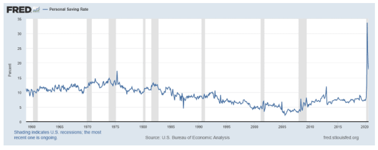 FRED Graph on Personal Saving Rate.