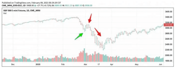 Dead Cart Bounce Stock Chart Example.
