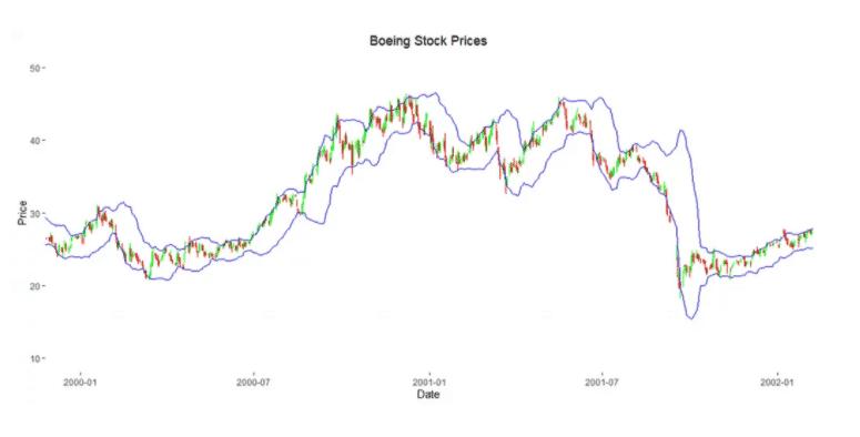 Boeing Bollinger Bands Chart.