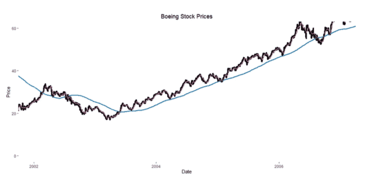 Boeing 180 Moving Averages.