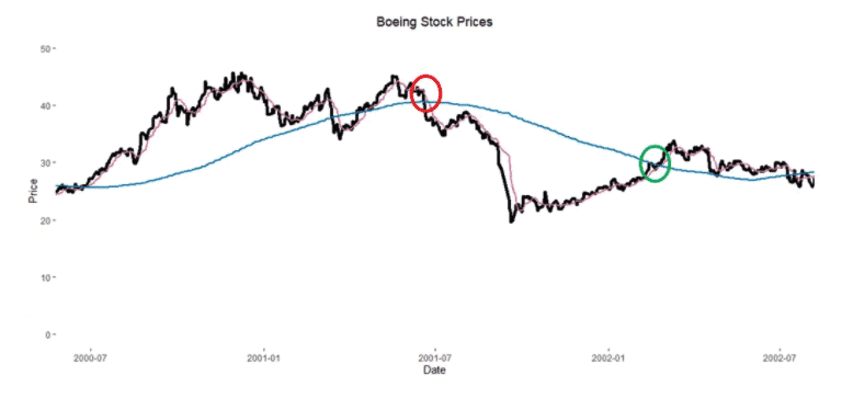 Boeing Simple Moving Averages.