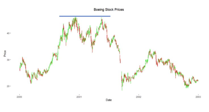 Boeing Stock Resistance Chart.