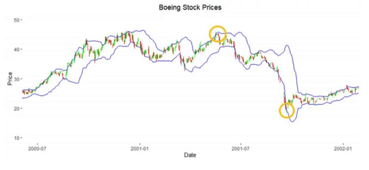 Bollinger Bands Boeing.